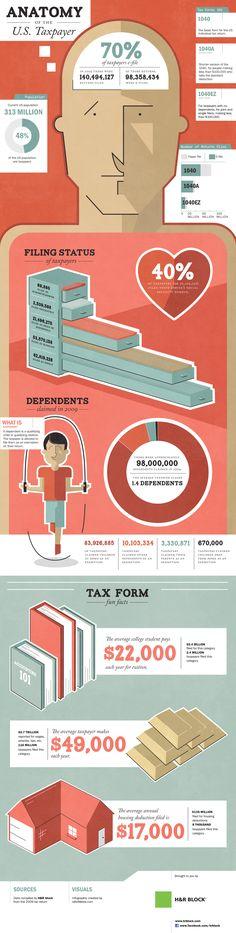 Tax Returns 2012 - Anatomy of the average american