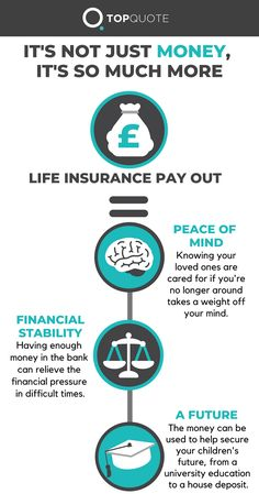 Your life insurance pay out is so much more than money. It's a stable future for your family. Family Life Insurance, Life Insurance Cost, Life Insurance Agent, Life Insurance Quotes, Insurance Humor, Insurance Marketing, Benefits Of Life Insurance, Life And Health Insurance, Health Insurance Coverage