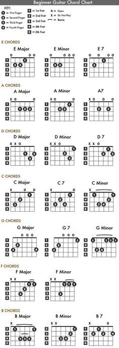 Image result for d5 chord | Chords | Pinterest