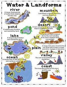 """16"""" x 20"""" Printable Poster/Anchor Chart Basic information and sketches of water and landforms including: rivers, ponds, lakes, oceans, mountains, deserts, hills, plains, valleys and coasts.  Easy to Assemble Directions: 1. Print file (4 - 8 ½ by 11 pieces of paper) 2."""