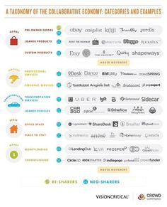 The Collaborative Economy Is Exploding, And Brands That Ignore It Are Out Of Luck   Co.Exist   ideas + impact