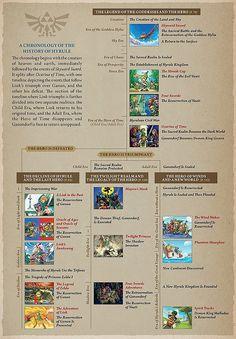 Very very important! Official Zelda timeline The Legend Of Zelda, Legend Of Zelda Timeline, Legend Of Zelda Breath, Geek Out, Nerd Geek, The Minish Cap, Master Sword, Twilight Princess, Nerdy
