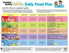 prerare a diet chart to provide balence dietto 12 years child: Hilal al biology201277 on pinterest