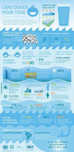 L'eau est le dénominateur commun de tous les défis actuels. Pourtant elle souffre d'une mauvaise gestion et elle est soumise à de fortes pressions.  Infographie UNESCO