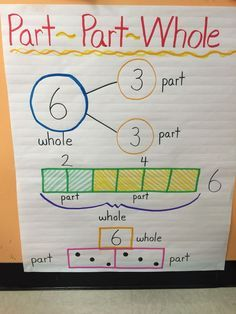 Part and Whole Anchor Chart - great for the beginning of first grade!