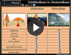 Play This Quiz Called Schildvulkaan Vs. Stratovulkaan And Show Off Your  Skills.