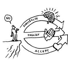 Lær tre vigtige processer og skab reel forandring – Promentum A/S