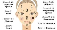 What Your Acne Is Telling You ~ http://healthpositiveinfo.com/what-your-acne-is-telling-you.html