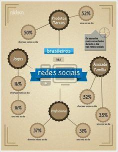 Os Brasileiros nas Redes Sociais #Infografico