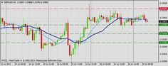 Forex Technical & Market Analysis FXCC Jul 29 2013 - Expert Trading Community - Traddr™
