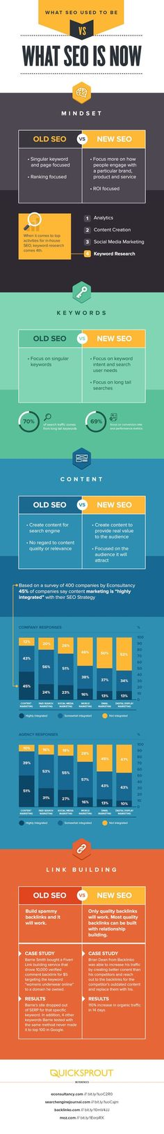 cool Visualistan: What SEO Used to Be Vs What SEO Is Now #infographic