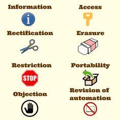 GDPR data subject rights