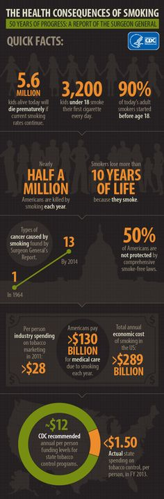 Eleven quick facts from the 2014 Surgeon General's Report on Smoking and Health.