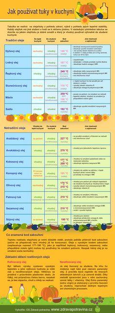 Jaký tuk je vhodný pro tepelnou úpravu pokrmů? A jaký olej je nejlepší do salátů?