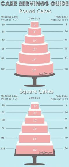 Cake Servings Guide  What size cake do we need for our wedding? This helpful chart has your answer!