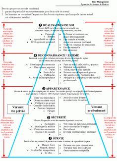 La pyramide des besoins de Maslow. Source: http://www.psychologuedutravail.com/tag/pyramide-des-besoins-de-maslow/