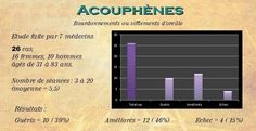 Acouphènes - www.brachy-myotherapie.com