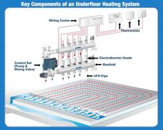 Underfloor heating thermostat - http://www.underfloortradestore.co.uk/
