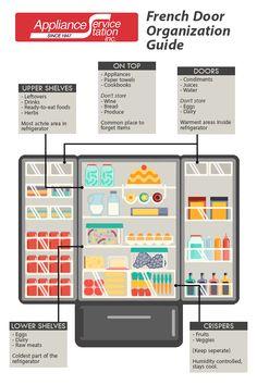 French Door Refrigerator Organization Guide - Appliance Service ...