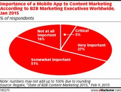 B2B Content Marketers Miss the Mobile Mark http://www.emarketer.com/Article/B2B-Content-Marketers-Miss-Mobile-Mark/1012093/2