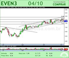 EVEN - EVEN3 - 04/10/2012 #EVEN3 #analises #bovespa