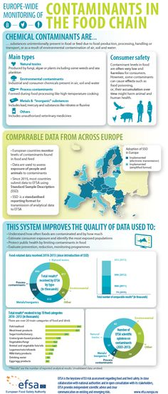 """How do EFSA and Member States cooperate to make data available for assessing the potential risks of chemical contaminants? Which contaminants are found in food and feed? What food types can contain contaminants? What is """"Standard Sample Description"""" – and why is it a shining example of European food safety cooperation?"""
