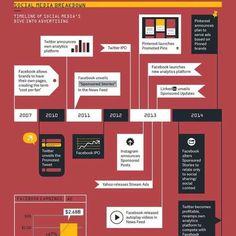 De geschiedenis van advertenties op social media
