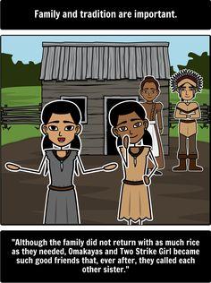 The Birchbark House Introduction of culture | Birchbark House ...