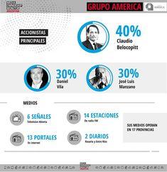 Grupo América: medios, energía y salud privada   Tiempo Argentino   Tiempo Argentino Private Practice, Money Laundering, Group, Health
