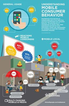 How Mobile Consumers Use Their Smartphones [Infographic] Marketing Digital, App Marketing, Mobile Marketing, Content Marketing, Internet Marketing, Marketing And Advertising, Social Media Marketing, Mobile Advertising, Restaurant Marketing