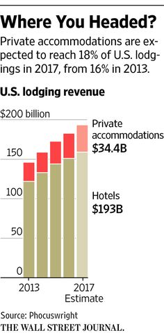 Expedia, Priceline Home In on Airbnb's Turf