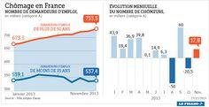 infographie, chomage, France, novembre 2013