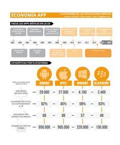 El sector de las aplicaciones móviles lleva despegando desde la llegada de la conexión de banda ancha en 2002. Tal como muestra un estudio sobre la economía app llevado a cabo por la Fundación Orange, indica que el punto de inflexión se producía a mediados de 2008 con el nacimiento del iPhone 3G,... Economía App: hábitos y uso de aplicaciones móviles en https://www.yeeply.com/blog/economia-app-habitos-y-uso-de-aplicaciones-moviles/