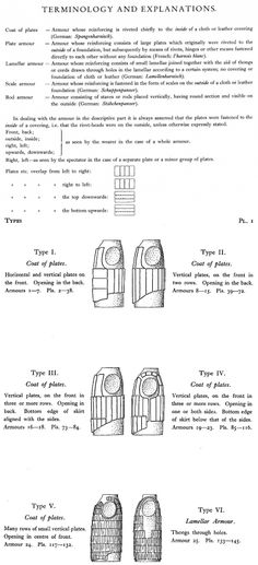 Types of Visby armor and terminology. Armour from the Battle of Wisby 1361: By Bengt Thordeman, in Collaboration with Poul Nörlund and Bo E. Ingelmark, 1939.