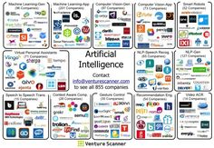 The State of Artificial Intelligence in Six Visuals https://medium.com/@VentureScanner/the-state-of-artificial-intelligence-in-six-visuals-8bc6e9bf8f32#.tdjdq31zn