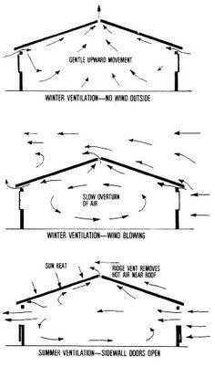 Natural Ventilation for Livestock Housing