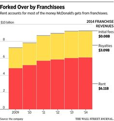 McDonald's lands in a real-estate dilemma as it is pressured on properties http://on.wsj.com/1EfSPef