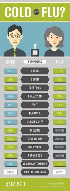 You're feeling lousy, but do you simply have a cold? Or is it the flu? This guide can help you figure out what's causing your symptoms.