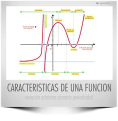 CARACTERISTICAS DE UNA FUNCION
