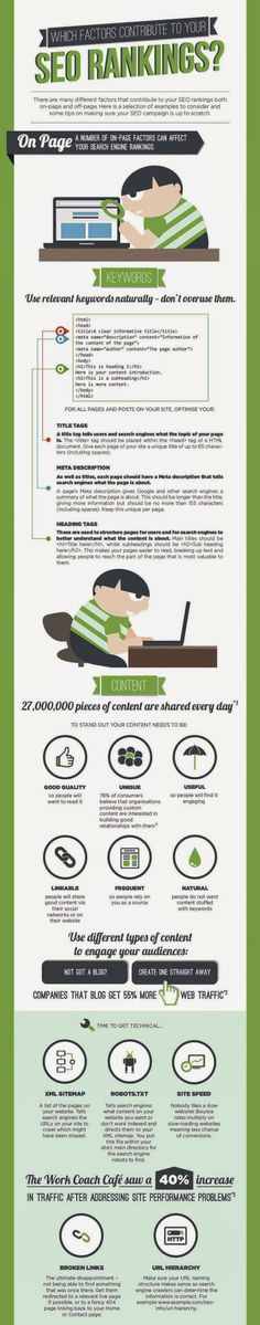 Important #SEO Factors | #infographic #Infografia #SEO #SEM #SMM