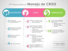 Modelos de Planeación: 10 pasos para el Manejo de Crisis