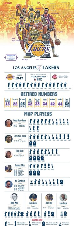 Los Angeles Lakers, infographic, design, sport, basketball, champion, create, art, illustration, NBA, Legends, champion, Kobe Brayant, Shaquille O'Neal,  Magic Johnson, Kareem Abdul-Jabbar,  Wilt Cham (Basketball Team)