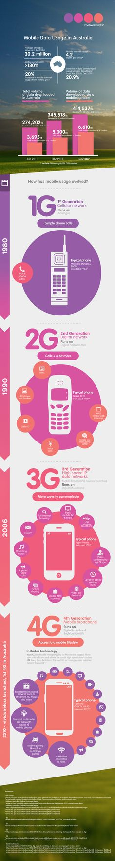 Mobile Data Usage in Australia Infographic | Vividwireless