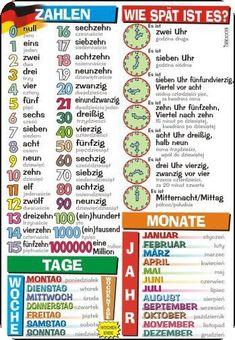 Risultati immagini per deutsch lernen tageszeiten Study German, German English, Learn German, Learn French, German Grammar, German Words, German Resources, Deutsch Language, Germany Language