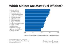 """Which airline is most fuel efficient?"" (article) (via Mother Jones 10/17/13) For the times when flying is the option, here's a comparison of how airlines in the U.S. do on fuel efficiency."