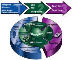 Salesforce CRM integration for impeccable data resource management. - http://blog.algoworks.com/salesforce-crm-integration-for-impeccable-data-resource-management/