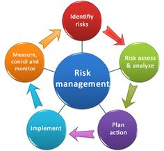 5 Tips to Minimize the Risk of Your Project Identify all the risks Evaluate Comm. 5 Tips to Minimize the Risk of Your Project Identify all the risks Evaluate Communicate Analyze and Prioritize Plan and Implement Risk Responses Safety Management System, Change Management, Time Management Tips, Risk Management, Business Management, Construction Project Management Software, Project Management Professional, Professional Development, Process Map