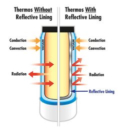 Diagram showing how a Thermos with a reflective lining blocks conduction and radiation, instead of just conduction. Radiant Barrier, Engineering Design Process, Previous Year Question Paper, School Of Engineering, Heat Transfer, Middle School, Chemistry Basics, Physics, Teacher