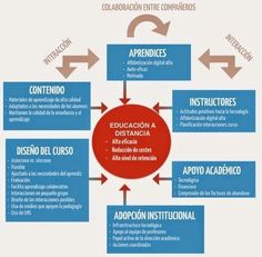 10 tendencias en innovación #education