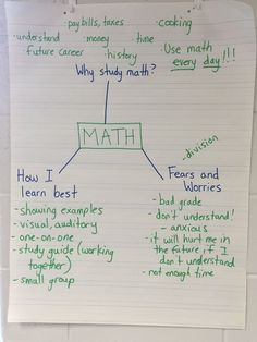 I used this anchor chart at the beginning of the year with my fifth grade students. We were able to have a great mathematical discussion and relieved many fears about math.